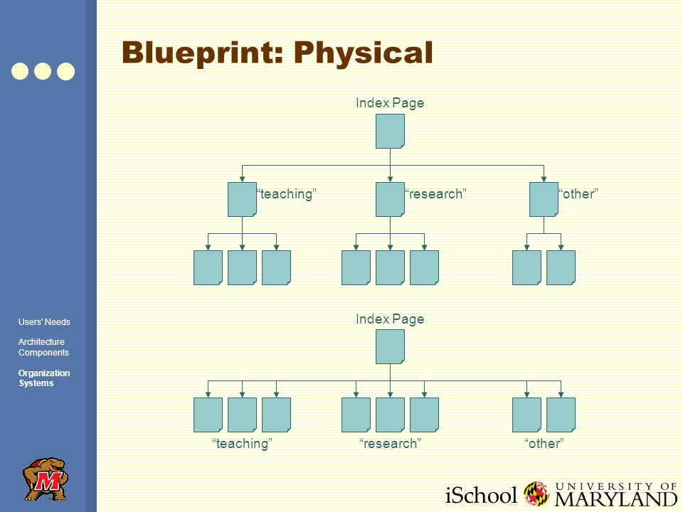 iSchool Blueprint: Physical Index Page otherteachingresearch teachingresearchother Users Needs Architecture Components Organization Systems