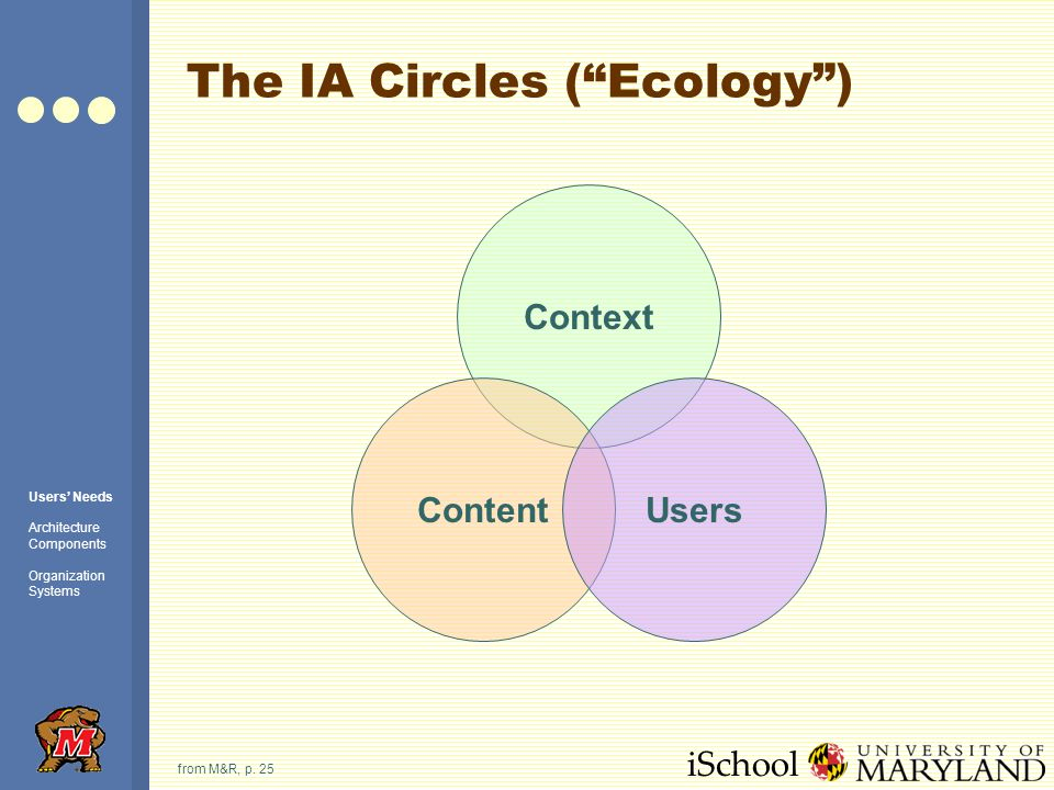 iSchool The IA Circles (Ecology) from M&R, p.
