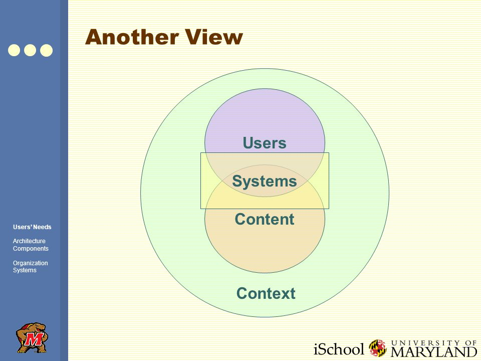 iSchool Another View Content Users Systems Context Users Needs Architecture Components Organization Systems