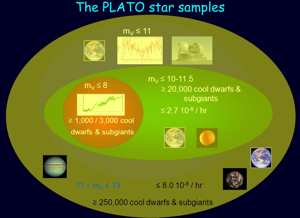 The PLATO star samples m V 11 m <11 2.7 10 -5 / hr 20,000 cool dwarfs & subgiants m V 10-11.5 m V 8 1,000 / 3,000 cool dwarfs & subgiants 11 < m V 13 8.0 10 -5 / hr 250,000 cool dwarfs & subgiants