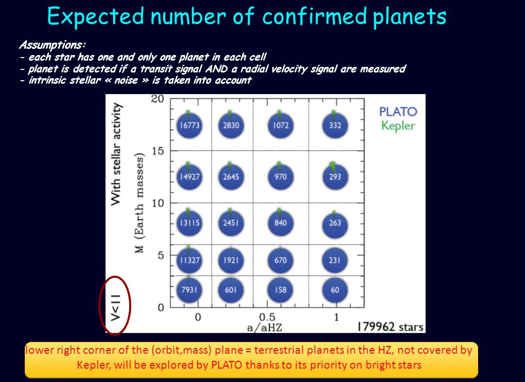 Assumptions: - each star has one and only one planet in each cell - planet is detected if a transit signal AND a radial velocity signal are measured - intrinsic stellar « noise » is taken into account Expected number of confirmed planets lower right corner of the (orbit,mass) plane = terrestrial planets in the HZ, not covered by Kepler, will be explored by PLATO thanks to its priority on bright stars