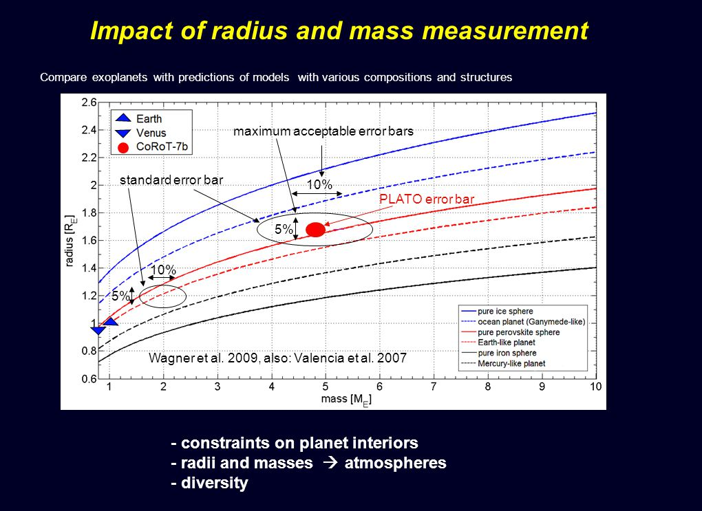- constraints on planet interiors - radii and masses atmospheres - diversity - Wagner et al.