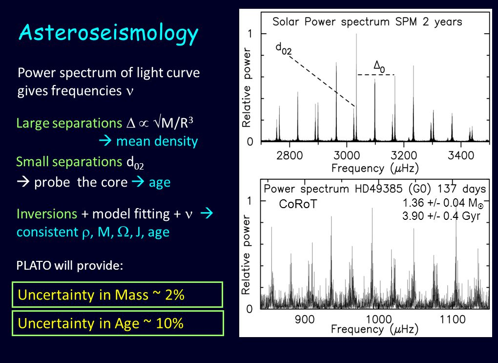 Power spectrum of light curve gives frequencies Asteroseismology Inversions + model fitting + consistent, M,, J, age PLATO will provide: Large separations M/R 3 mean density Small separations d 02 probe the core age Uncertainty in Age ~ 10% Uncertainty in Mass ~ 2% CoRoT 1.36 +/- 0.04 M 3.90 +/- 0.4 Gyr