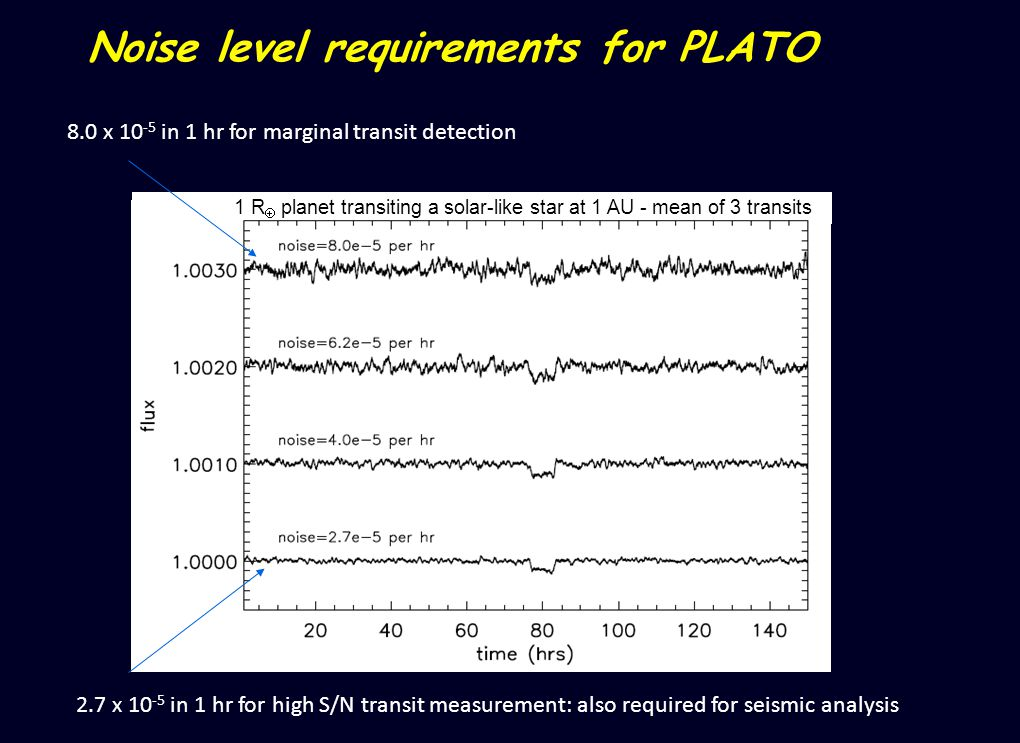 8.0 x 10 -5 in 1 hr for marginal transit detection 1 R planet transiting a solar-like star at 1 AU - mean of 3 transits Noise level requirements for PLATO 2.7 x 10 -5 in 1 hr for high S/N transit measurement: also required for seismic analysis