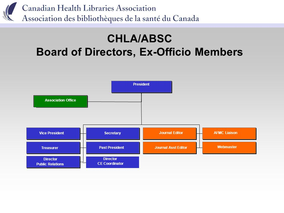 CHLA/ABSC Board of Directors, Ex-Officio Members Association Office Vice PresidentSecretary Journal EditorAFMC Liaison Treasurer Past PresidentJournal