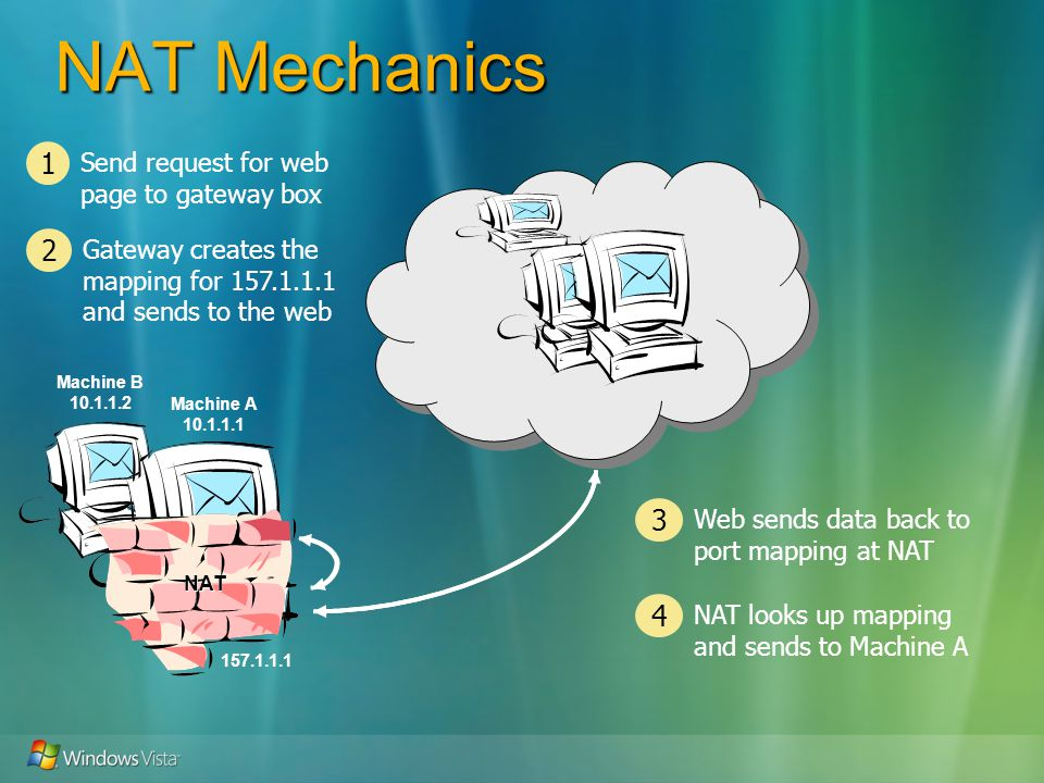 NAT Mechanics Machine A 10.1.1.1 Machine B 10.1.1.2 Send request for web page to gateway box 1 Gateway creates the mapping for 157.1.1.1 and sends to the web 2 Web sends data back to port mapping at NAT 3 NAT looks up mapping and sends to Machine A 4 157.1.1.1 NAT