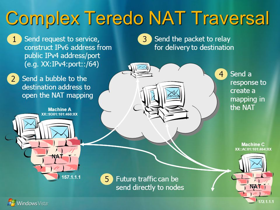 v6 Service Complex Teredo NAT Traversal 157.1.1.1 NAT Send request to service, construct IPv6 address from public IPv4 address/port (e.g.