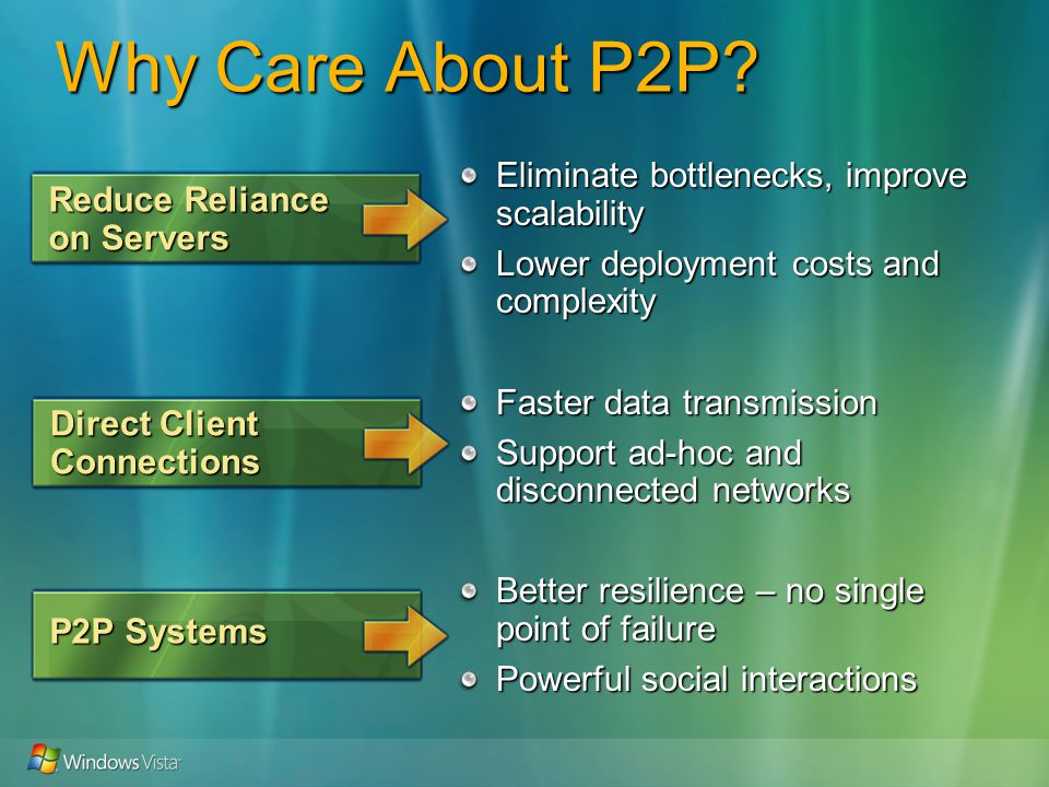 Why Care About P2P.