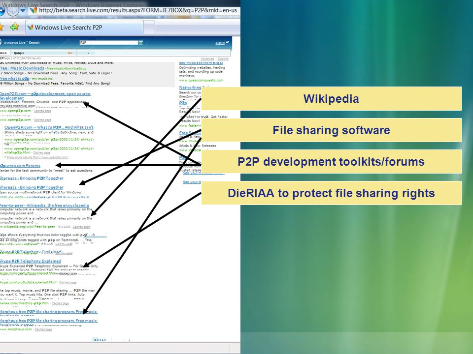 Wikipedia File sharing software P2P development toolkits/forums DieRIAA to protect file sharing rights