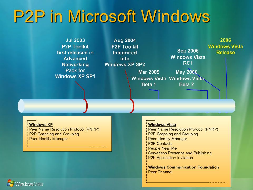 P2P Platform in Windows Vista Addres sing and Conne ctivity Experiences Identit y and Namin g Discov ery Sessio n Initiatio n Multi- Party Comm s Applic ation Servic es IPv6TeredoISATAP6to4 P2P Contacts and Auth.