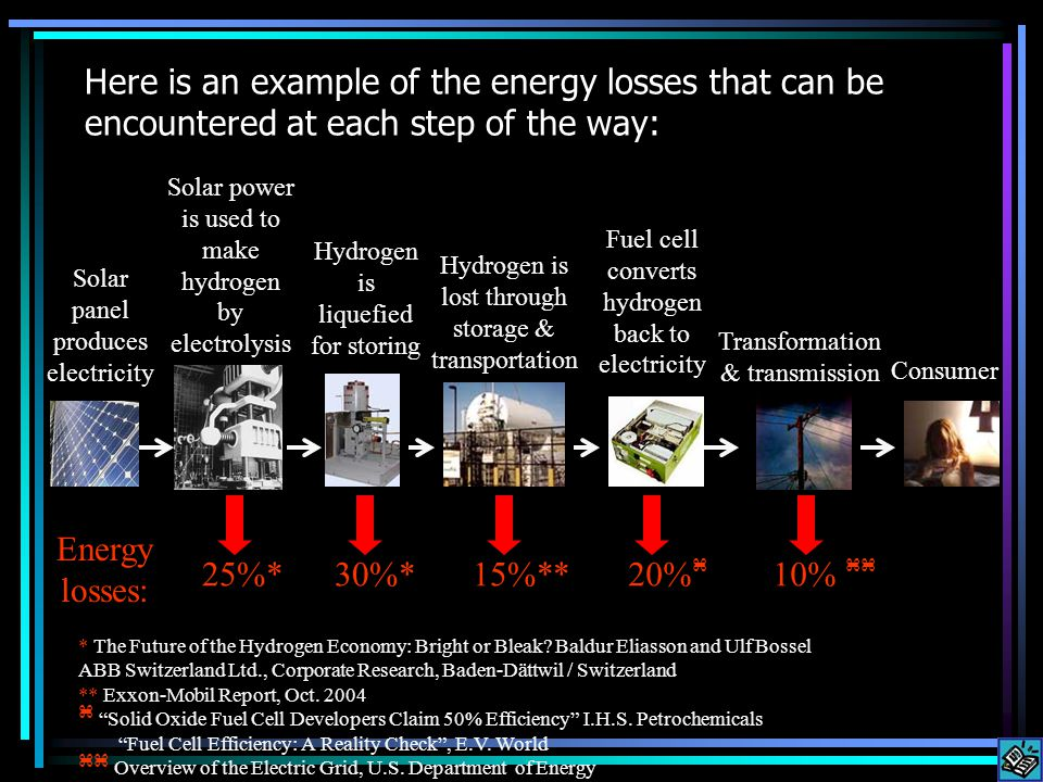 Because of efficiency losses the 57¢ per KWH cost increases to $1.77 per KWH !!!* *Calculations of cost by author Solar panel produces electricity Hydrogen is lost through storage & transportation Fuel cell converts hydrogen back to electricity Transformation & transmission Consumer 25%* Energy losses: 15%**20% 10% Solar power is used to make hydrogen by electrolysis Hydrogen is liquefied for storing 30%*