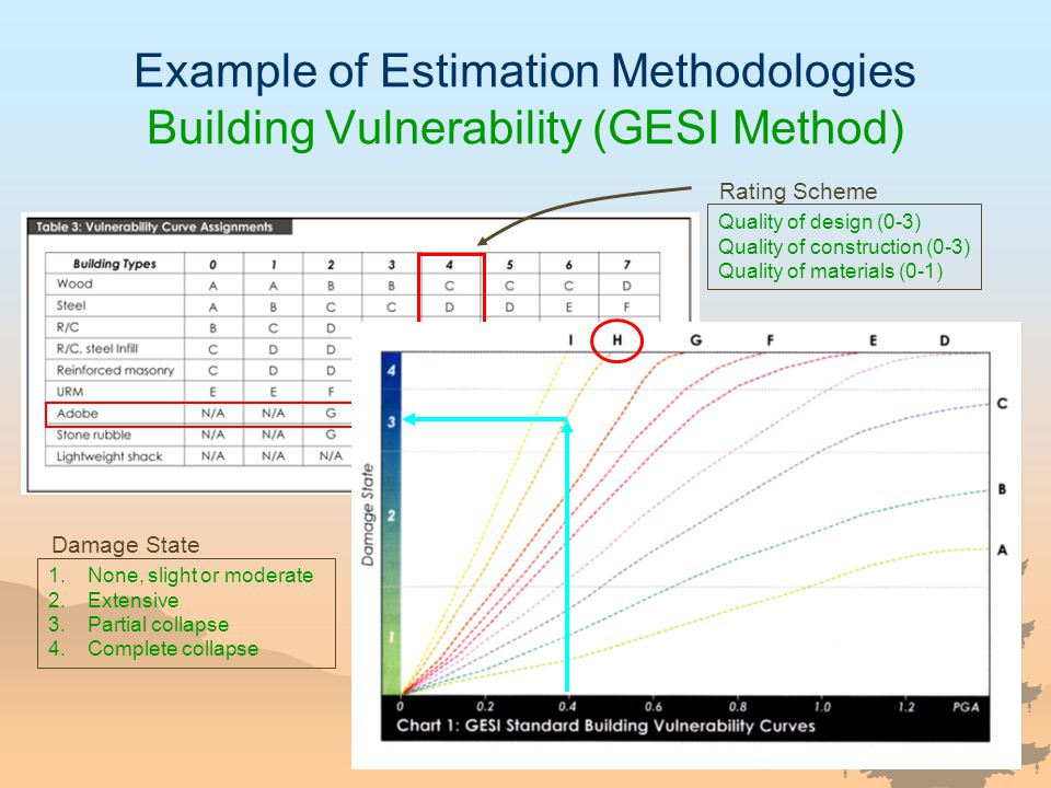 Example of Estimation Methodologies Building Vulnerability (GESI Method) Quality of design (0-3) Quality of construction (0-3) Quality of materials (0