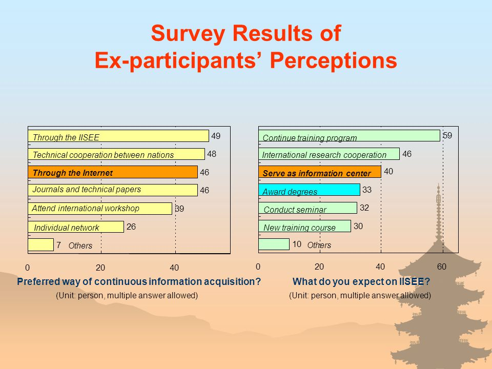 Survey Results of Ex-participants Perceptions 7 26 46 39 46 48 49 02040 Through the IISEE Preferred way of continuous information acquisition? (Unit: