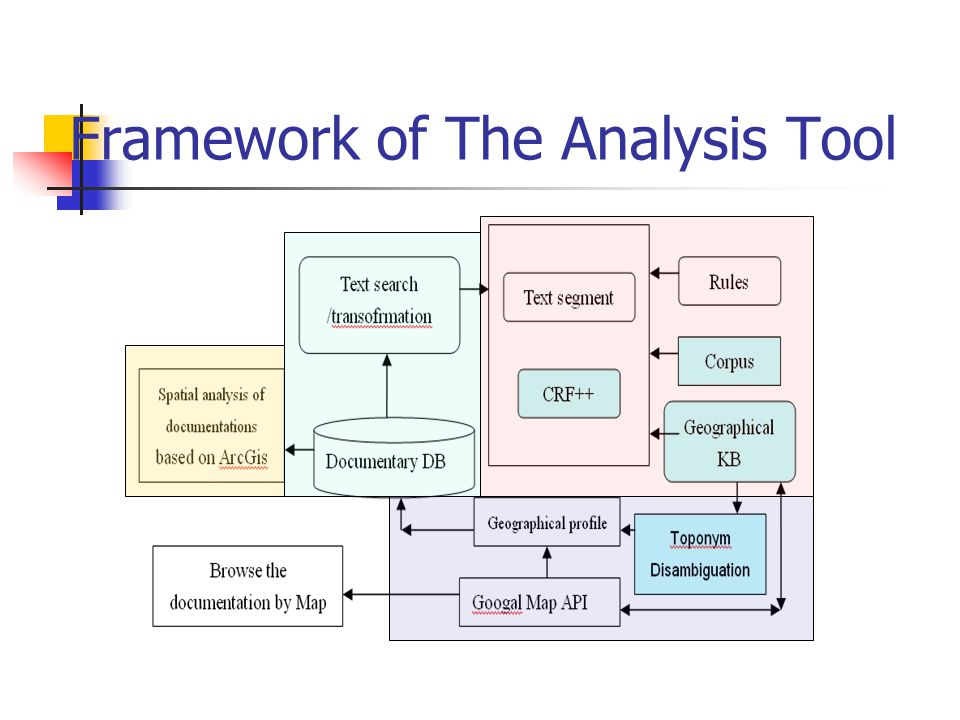 Framework of The Analysis Tool