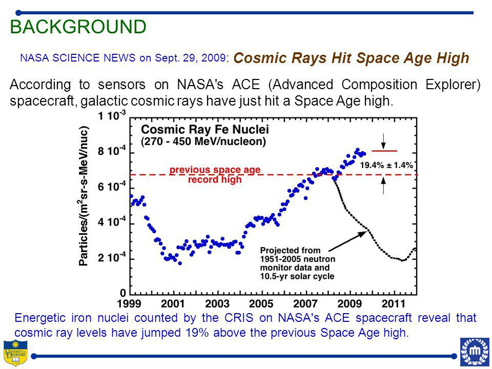 Energetic iron nuclei counted by the CRIS on NASA s ACE spacecraft reveal that cosmic ray levels have jumped 19% above the previous Space Age high.