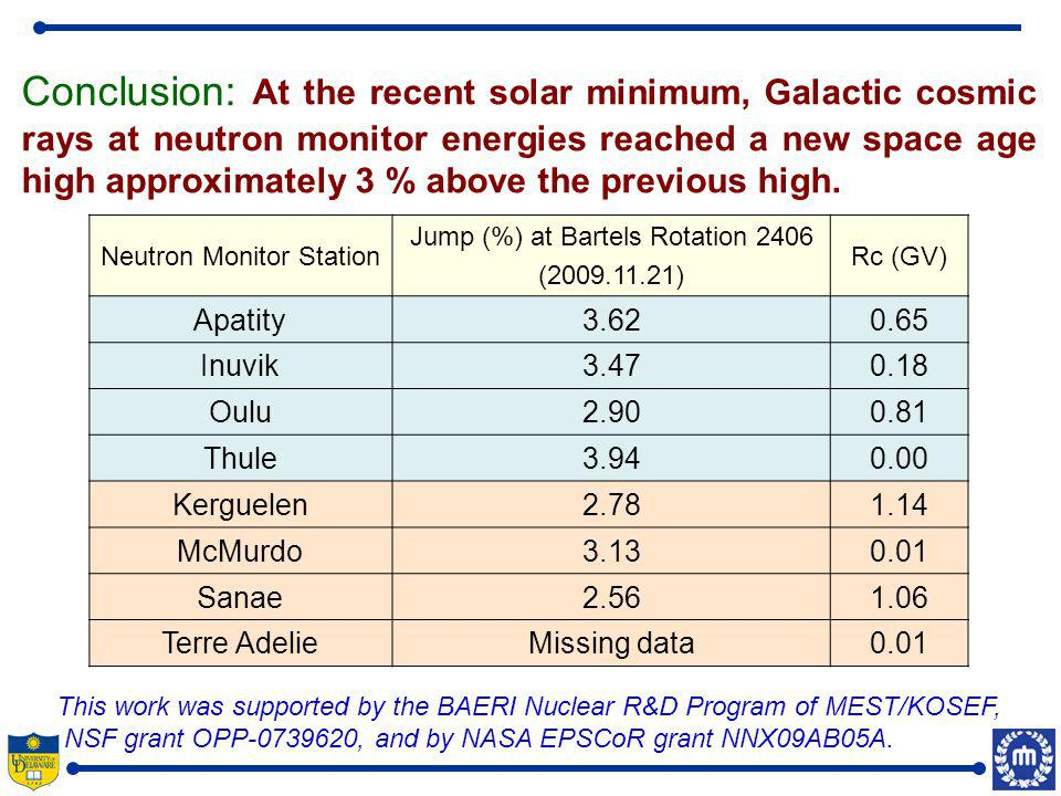 Conclusion: At the recent solar minimum, Galactic cosmic rays at neutron monitor energies reached a new space age high approximately 3 % above the previous high.