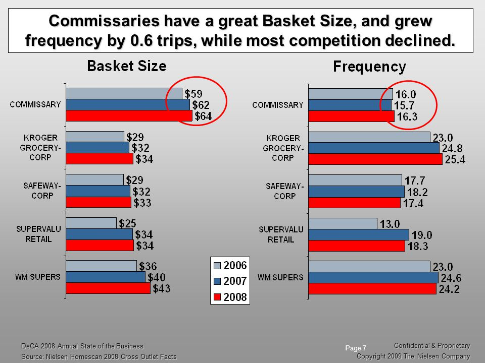 Commissaries have a great Basket Size, and grew frequency by 0.6 trips, while most competition declined.
