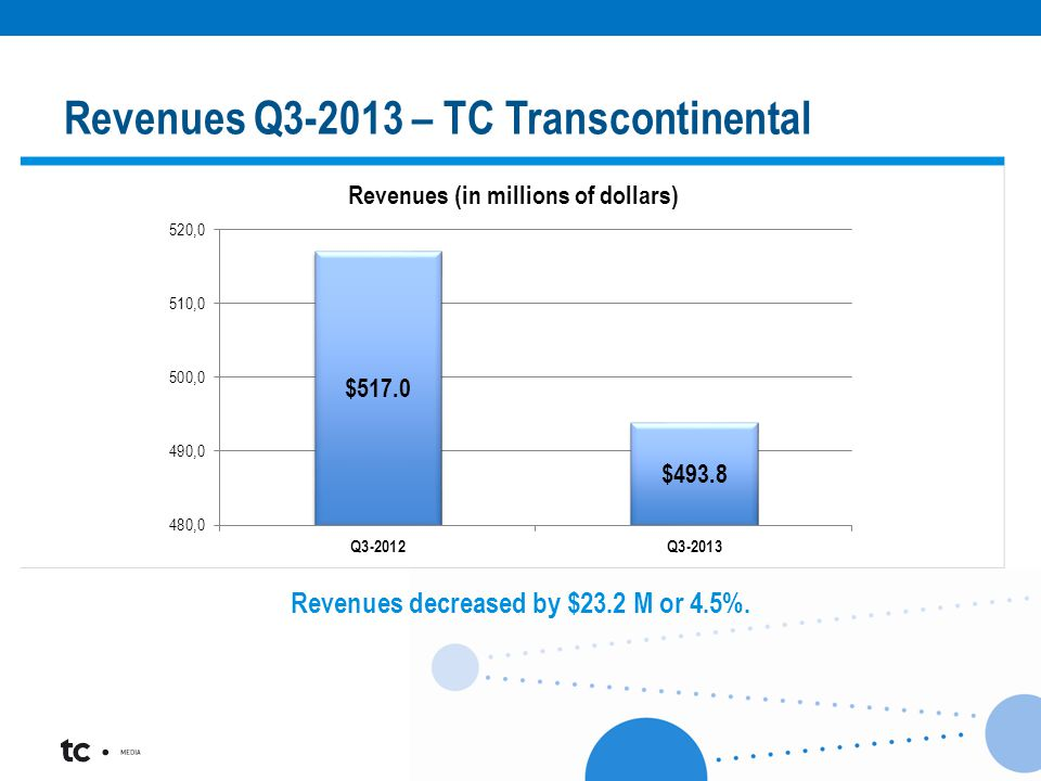 < Revenues decreased by $23.2 M or 4.5%. Revenues Q3-2013 – TC Transcontinental