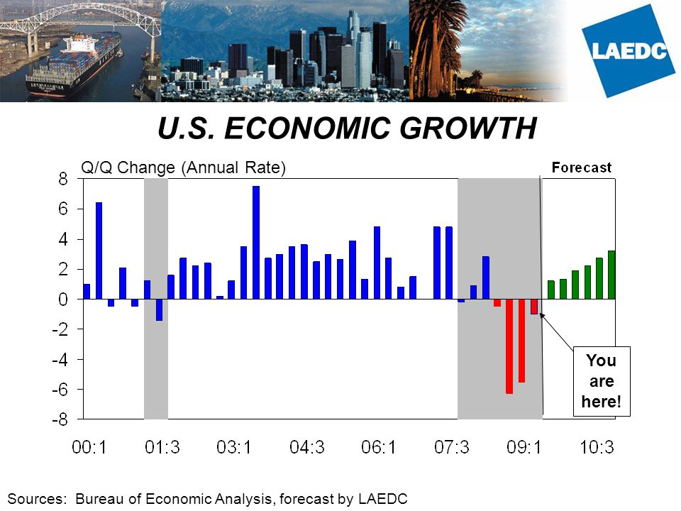 U.S. ECONOMIC GROWTH Q/Q Change (Annual Rate) Sources: Bureau of Economic Analysis, forecast by LAEDC You are here!