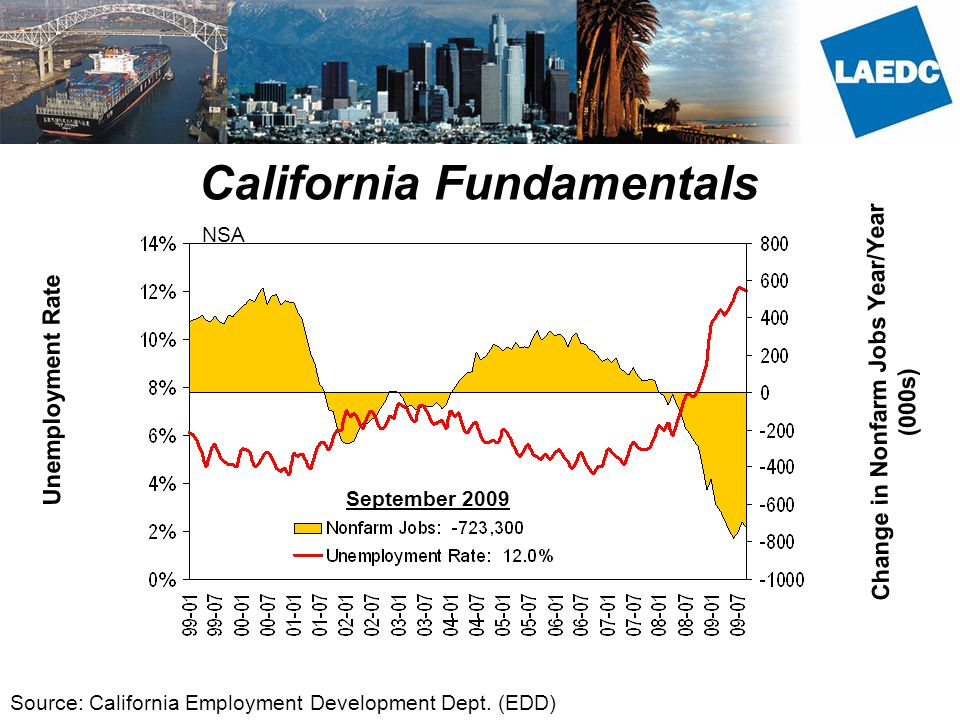 California Fundamentals Unemployment Rate Change in Nonfarm Jobs Year/Year (000s) Source: California Employment Development Dept.