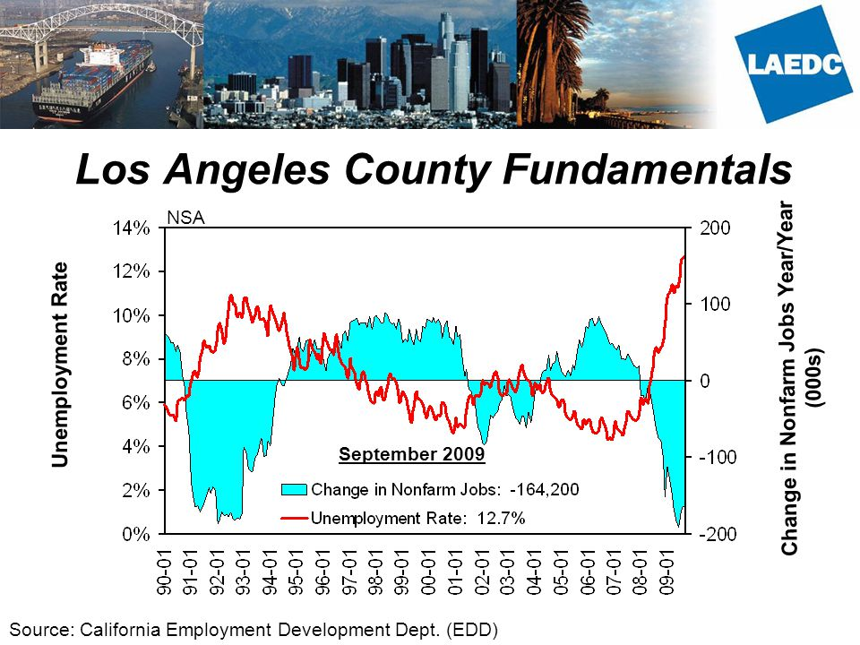 Los Angeles County Fundamentals Unemployment Rate Change in Nonfarm Jobs Year/Year (000s) Source: California Employment Development Dept.