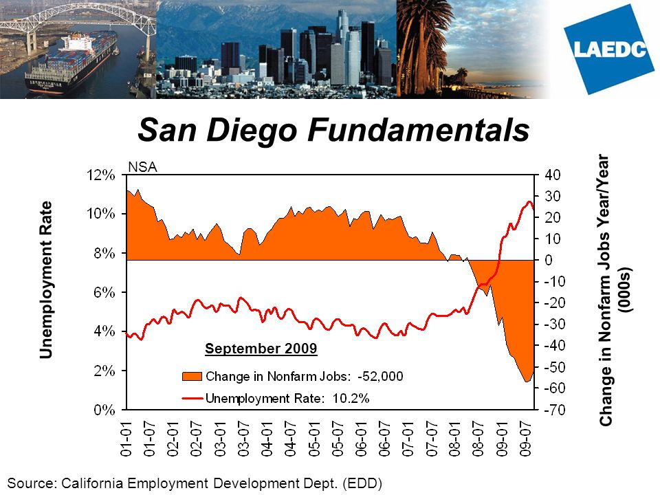 San Diego Fundamentals Unemployment Rate Change in Nonfarm Jobs Year/Year (000s) Source: California Employment Development Dept.