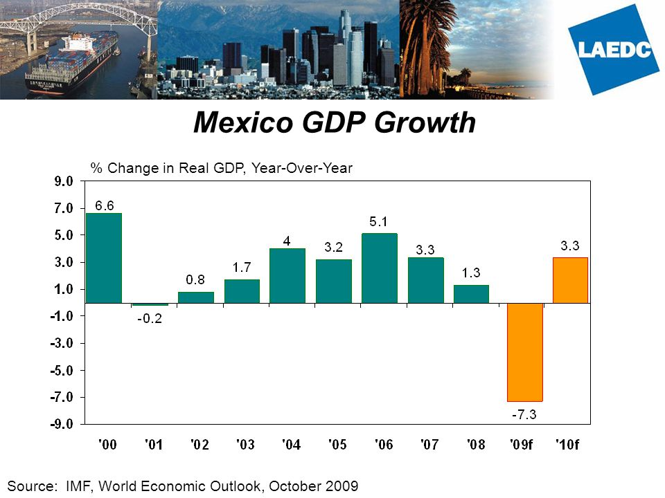 Mexico GDP Growth % Change in Real GDP, Year-Over-Year Source: IMF, World Economic Outlook, October 2009