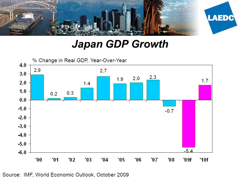 Japan GDP Growth % Change in Real GDP, Year-Over-Year Source: IMF, World Economic Outlook, October 2009