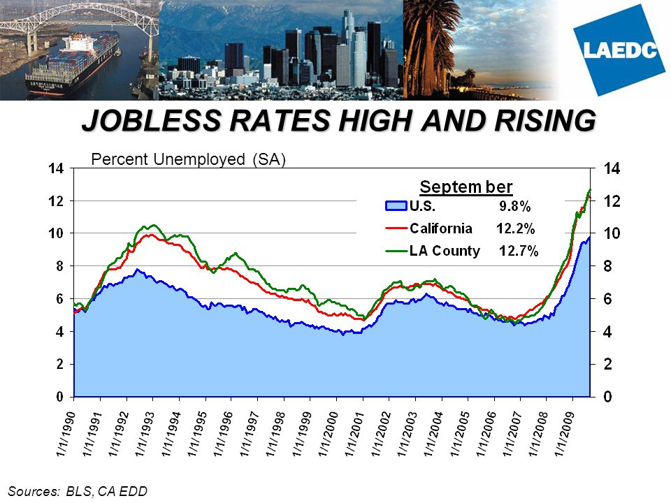 JOBLESS RATES HIGH AND RISING Sources: BLS, CA EDD Percent Unemployed (SA)