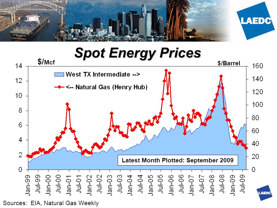 Spot Energy Prices $/ Mcf $/Barrel Sources: EIA, Natural Gas Weekly Latest Month Plotted: September 2009