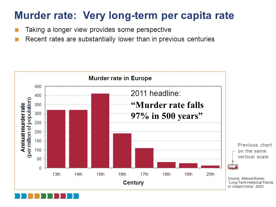 Murder rate: Very long-term per capita rate Source: Manuel Eisner, Long-Term Historical Trends in Violent Crime, 2003 2011 headline: Murder rate falls