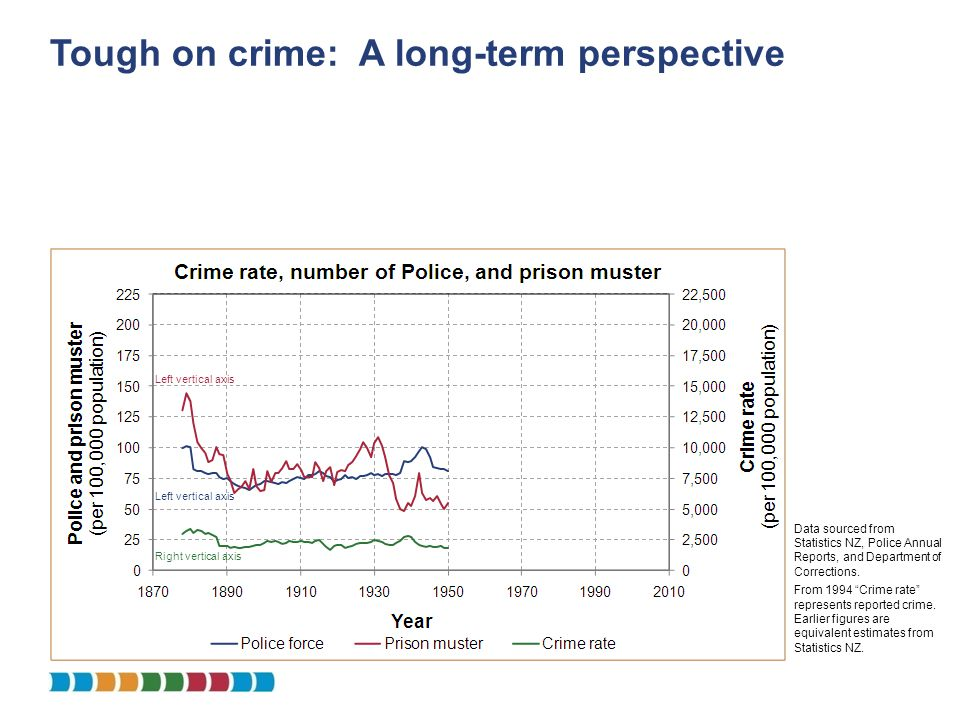 Tough on crime: A long-term perspective Data sourced from Statistics NZ, Police Annual Reports, and Department of Corrections. From 1994 Crime rate re