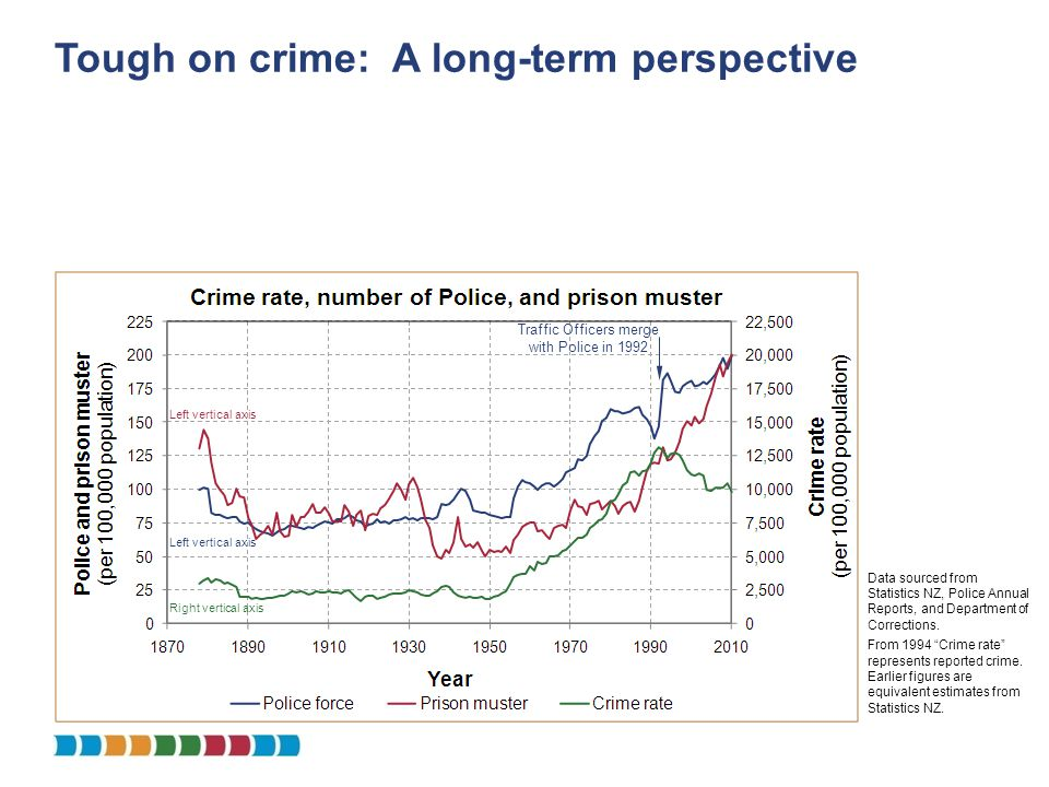 Tough on crime: A long-term perspective Traffic Officers merge with Police in 1992 Left vertical axis Right vertical axis Left vertical axis Data sour