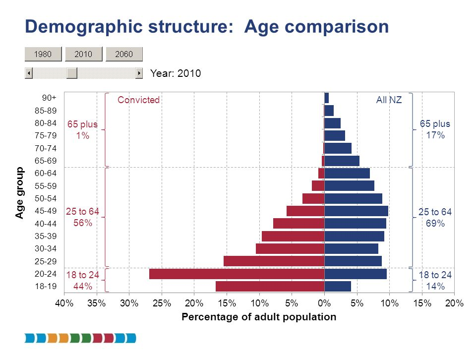 65 plus 17% Demographic structure: Age comparison Year: 2010 18 to 24 14% 25 to 64 69% 65 plus 1% 18 to 24 44% 25 to 64 56% ConvictedAll NZ