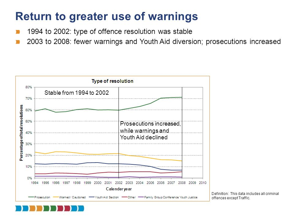 Return to greater use of warnings Definition: This data includes all criminal offences except Traffic. 1994 to 2002: type of offence resolution was st