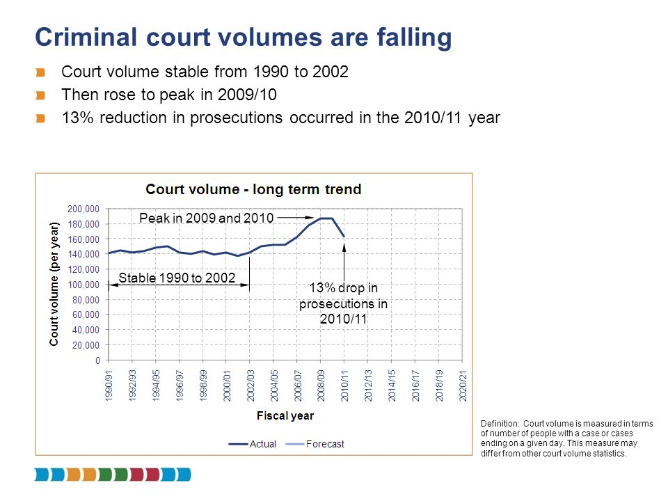 Criminal court volumes are falling Definition: Court volume is measured in terms of number of people with a case or cases ending on a given day. This