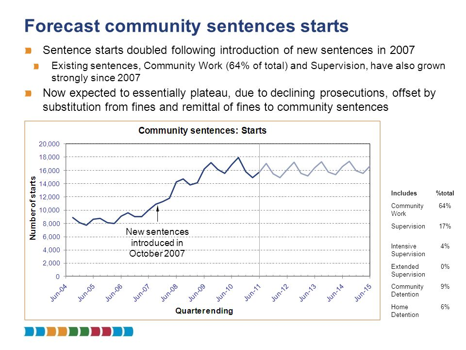 Forecast community sentences starts Sentence starts doubled following introduction of new sentences in 2007 Existing sentences, Community Work (64% of