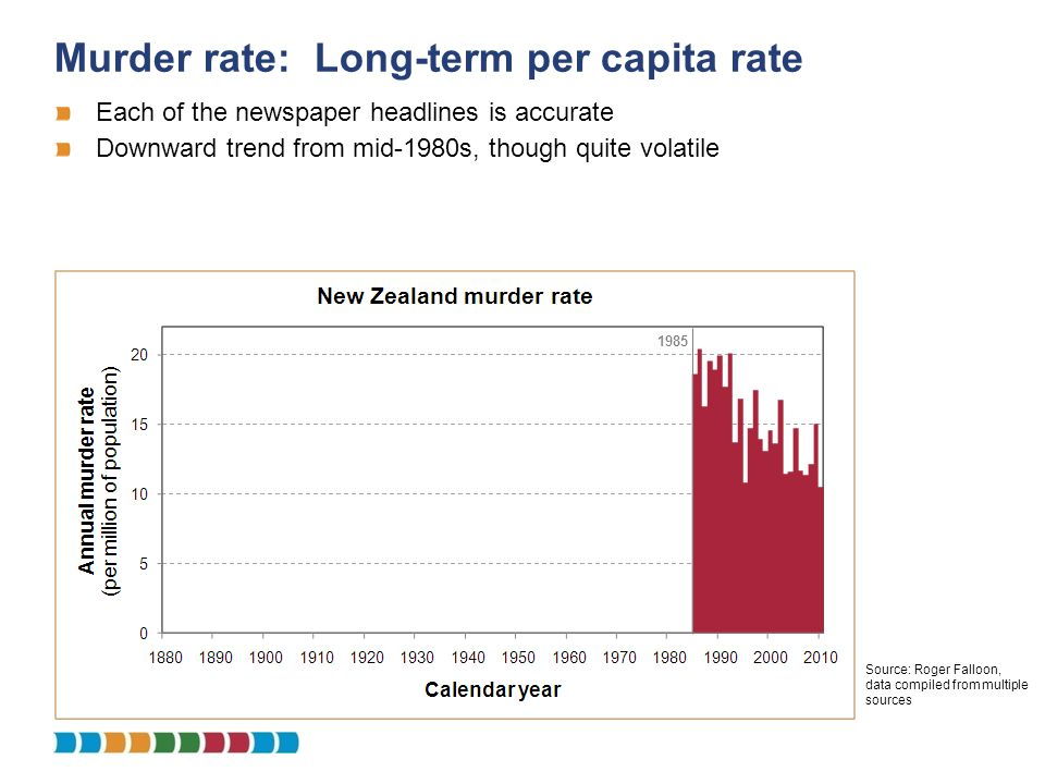 Murder rate: Long-term per capita rate 1985 Each of the newspaper headlines is accurate Downward trend from mid-1980s, though quite volatile Source: R