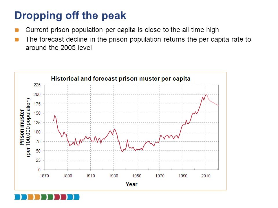 Dropping off the peak Current prison population per capita is close to the all time high The forecast decline in the prison population returns the per