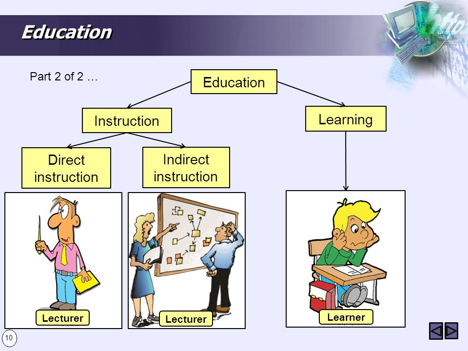 Education Part 2 of 2 … Education Instruction Learning Direct instruction Indirect instruction Lecturers tell the students the concept or skill to be learned and then lead them through instructional activities designed to result on student learning.