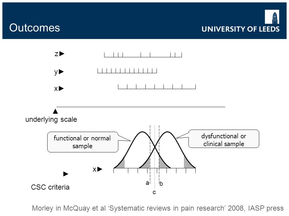 underlying scale x y z x dysfunctional or clinical sample functional or normal sample a b c CSC criteria Morley in McQuay et al Systematic reviews in pain research 2008, IASP press
