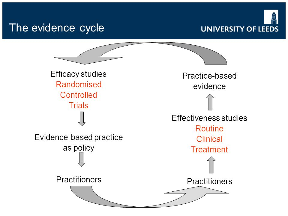 The evidence cycle Efficacy studies Randomised Controlled Trials Evidence-based practice as policy Practitioners Practice-based evidence Effectiveness studies Routine Clinical Treatment Practitioners