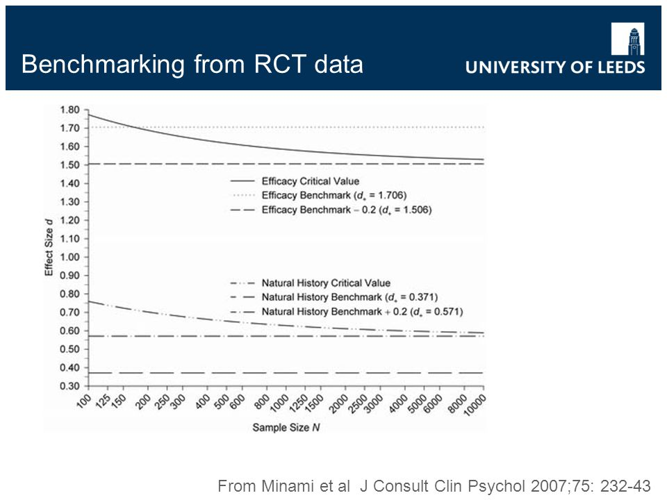 Benchmarking from RCT data From Minami et al J Consult Clin Psychol 2007;75: 232-43