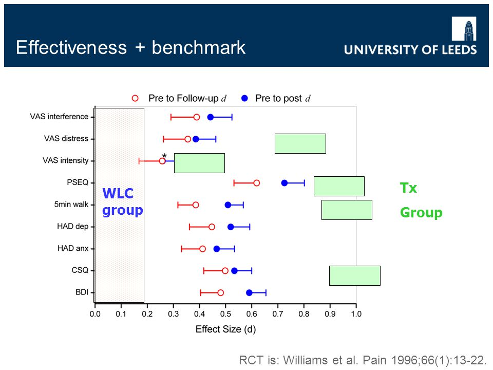 Effectiveness + benchmark WLC group Tx Group RCT is: Williams et al. Pain 1996;66(1):13-22.