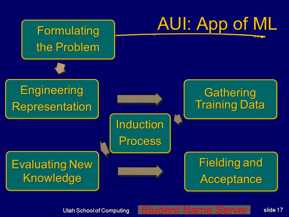 Student Name Server Utah School of Computing slide 16 AUI: Application of ML Fielding and AcceptanceFormulating the Problem Engineering the Representa
