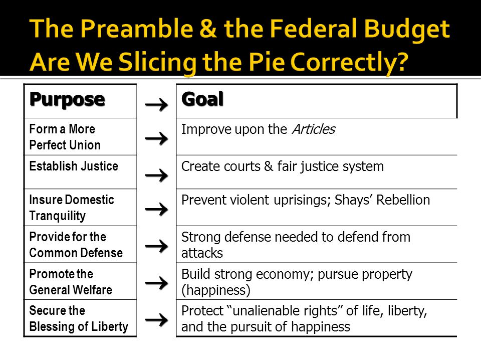PurposeGoal Form a More Perfect Union Improve upon the Articles Establish Justice Create courts & fair justice system Insure Domestic Tranquility Prevent violent uprisings; Shays Rebellion Provide for the Common Defense Strong defense needed to defend from attacks Promote the General Welfare Build strong economy; pursue property (happiness) Secure the Blessing of Liberty Protect unalienable rights of life, liberty, and the pursuit of happiness