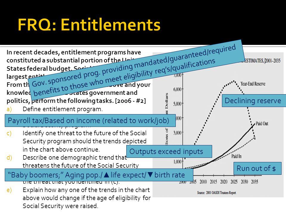 In recent decades, entitlement programs have constituted a substantial portion of the United States federal budget.