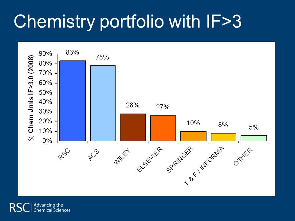 Chemistry portfolio with IF>3