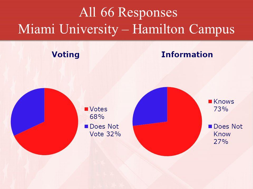 All 66 Responses Miami University – Hamilton Campus