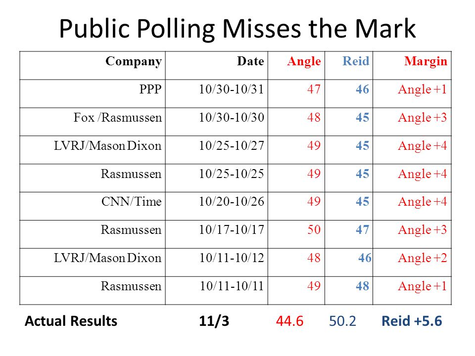 Public Polling Misses the Mark CompanyDateAngleReidMargin PPP10/30-10/314746Angle +1 Fox /Rasmussen10/30-10/304845Angle +3 LVRJ/Mason Dixon10/25-10/274945Angle +4 Rasmussen10/25-10/254945Angle +4 CNN/Time10/20-10/264945Angle +4 Rasmussen10/17-10/175047Angle +3 LVRJ/Mason Dixon10/11-10/1248 46Angle +2 Rasmussen10/11-10/114948Angle +1 Actual Results 11/3 44.6 50.2 Reid +5.6
